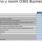 Office 365 – dve godine kasnije